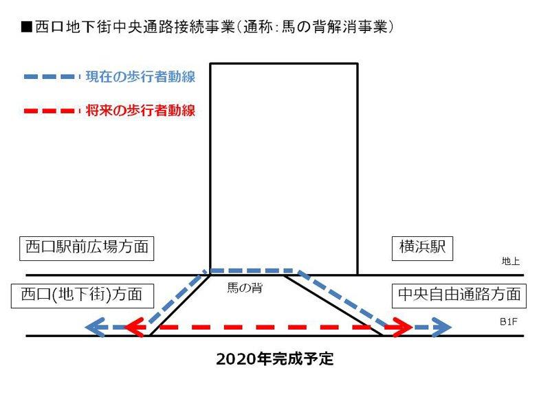 馬の背解消事業のイメージ(横浜市建築・都市整備・道路委員会資料より作成)