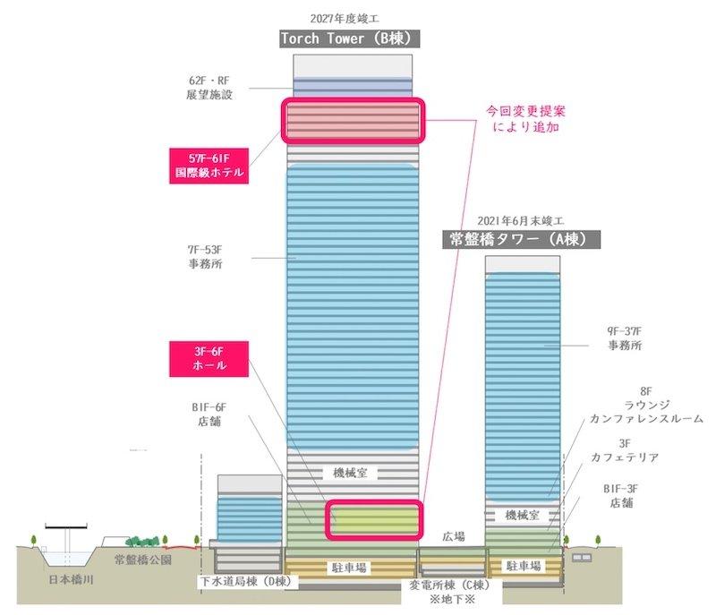 東京駅前常盤橋プロジェクト計画図